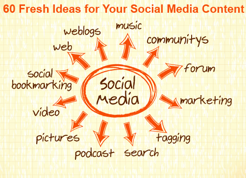 60 Fresh Ideas for Your Social Media Content
